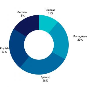 news api multilingual coverage