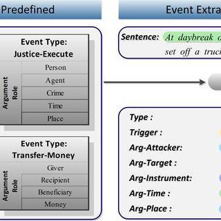 event detection news api